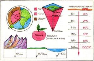 Литосфера. Земная кора