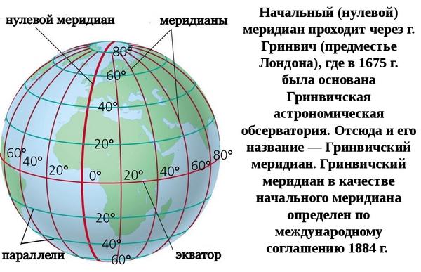 градусная сеть