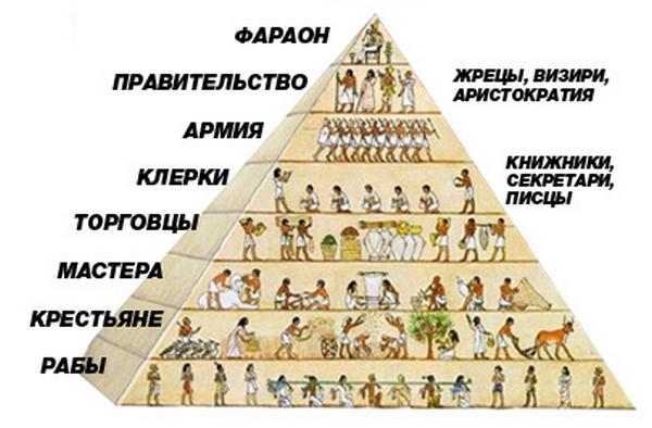 социальная пирамида египет