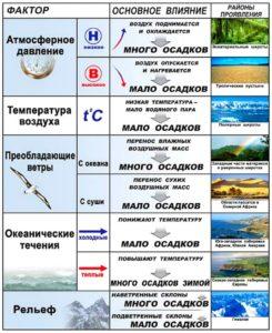 Факторы-образования-атмосферных-осадков