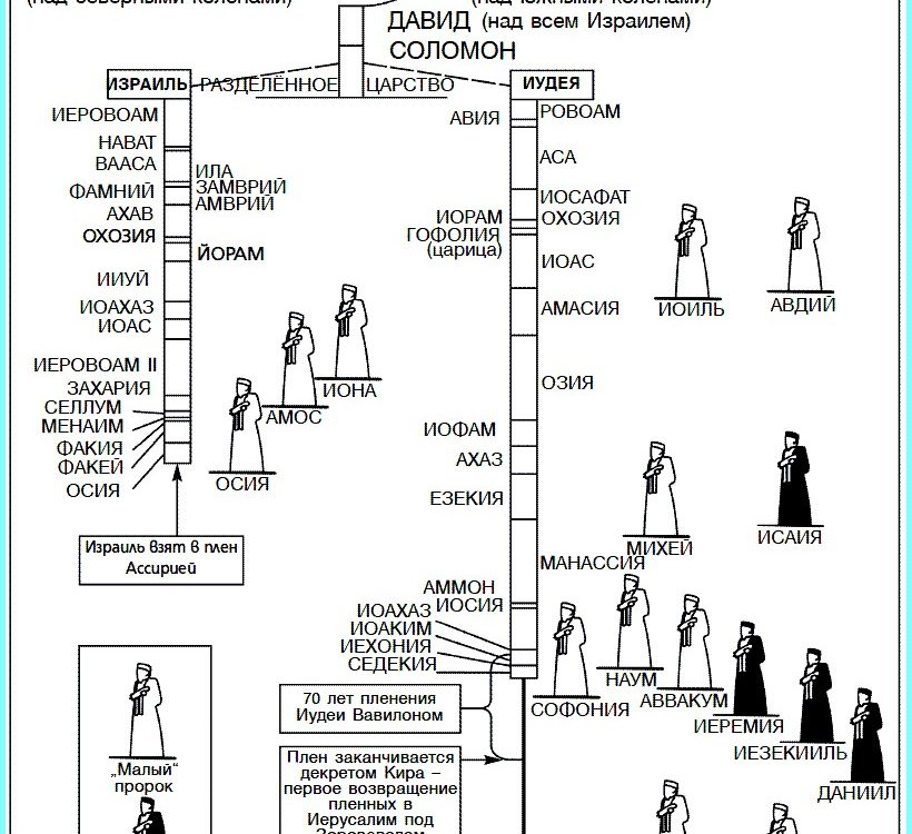 Таблица царей. Израиль и Иудея.
