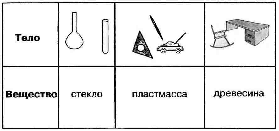 вещества и из свойства