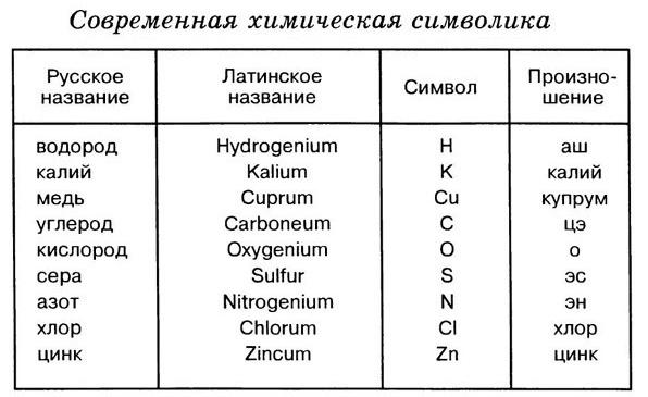 Химические элементы новые