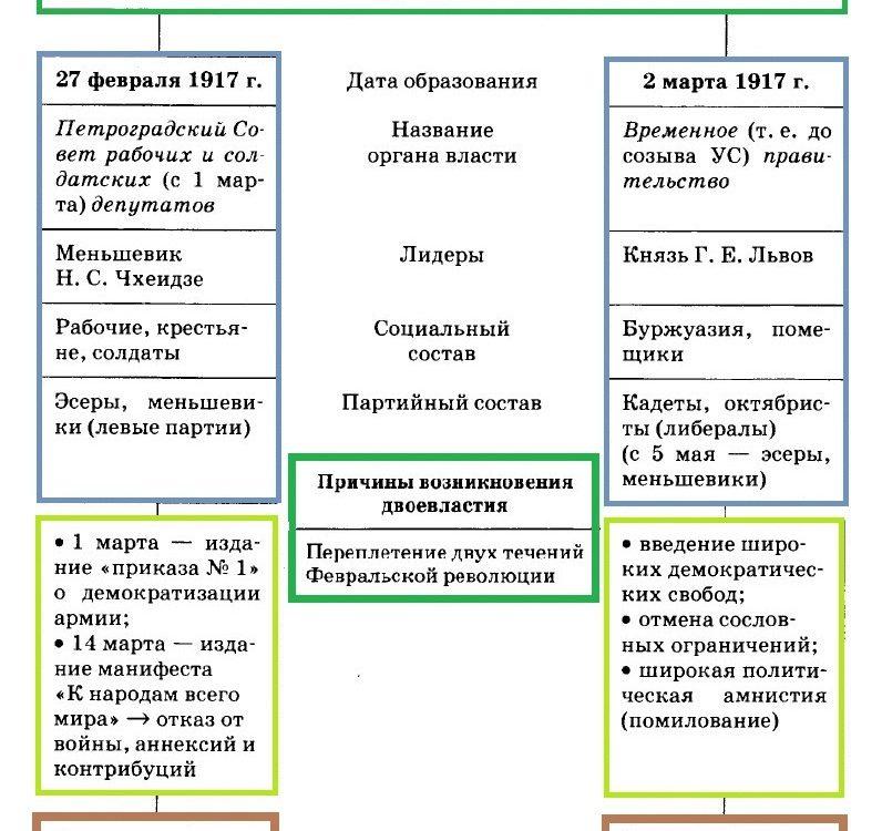 Февральская революция 1917 года. Двоевластие