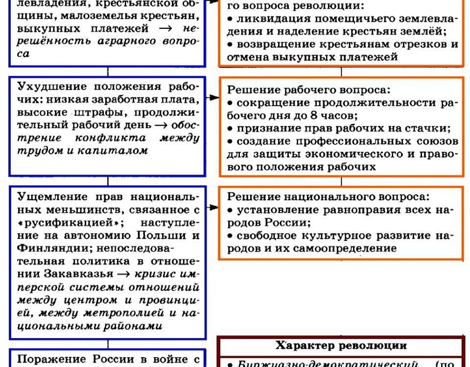 Первая русская революция. причины и цели