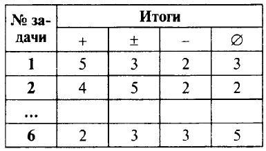 5 Дорофеев Контрольная № 1