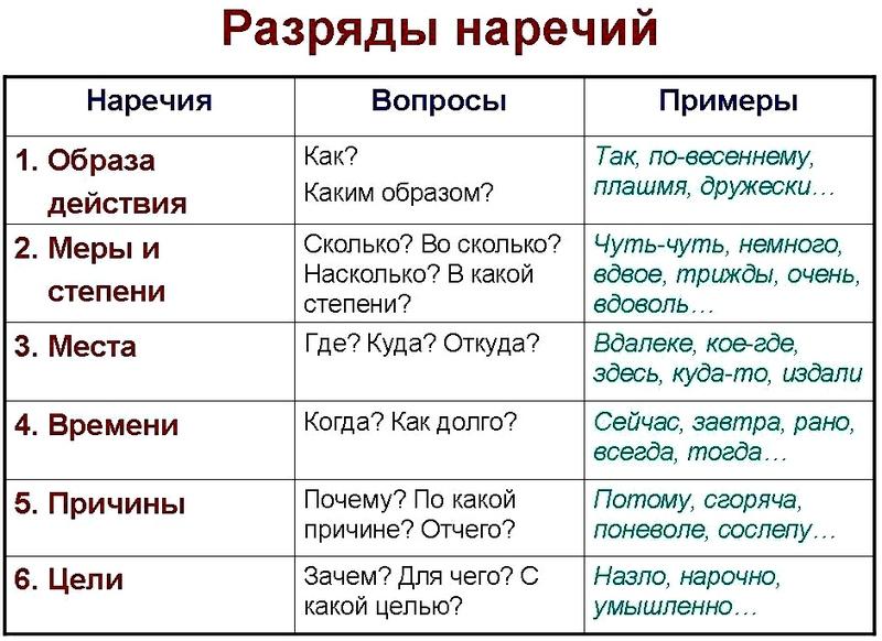 Наречие как часть речи